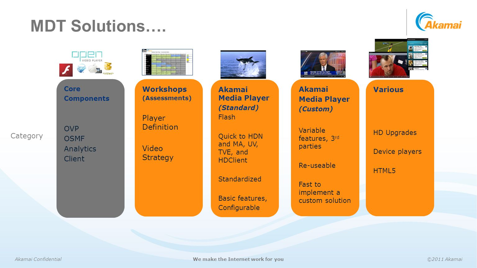 Akamai Confidential©2011 AkamaiWe make the Internet work for you MDT Solutions…. Core Components OVP OSMF Analytics Client Akamai Media Player (Standa