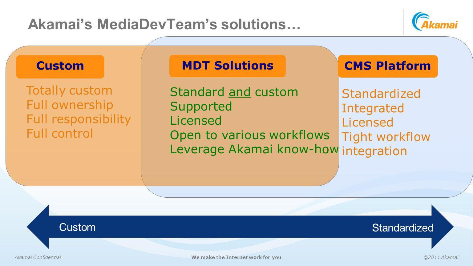 Akamai Confidential©2011 AkamaiWe make the Internet work for you Akamai's MediaDevTeam's solutions… Totally custom Full ownership Full responsibility