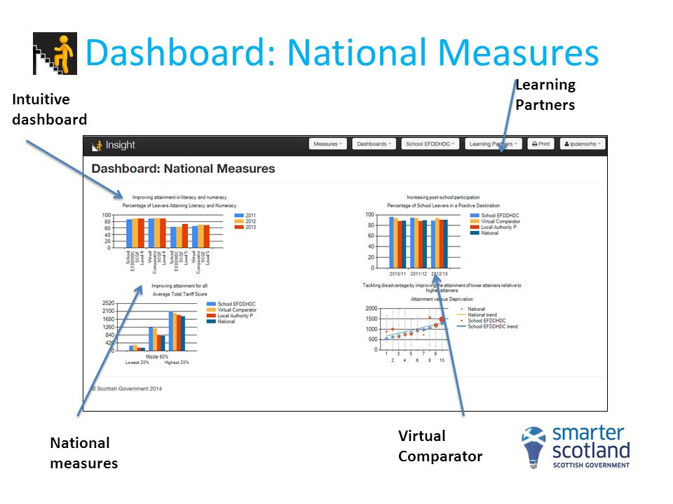 Dashboard: National Measures Learning Partners Virtual Comparator Intuitive dashboard National measures