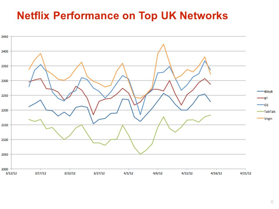 Netflix Performance on Top UK Networks 6