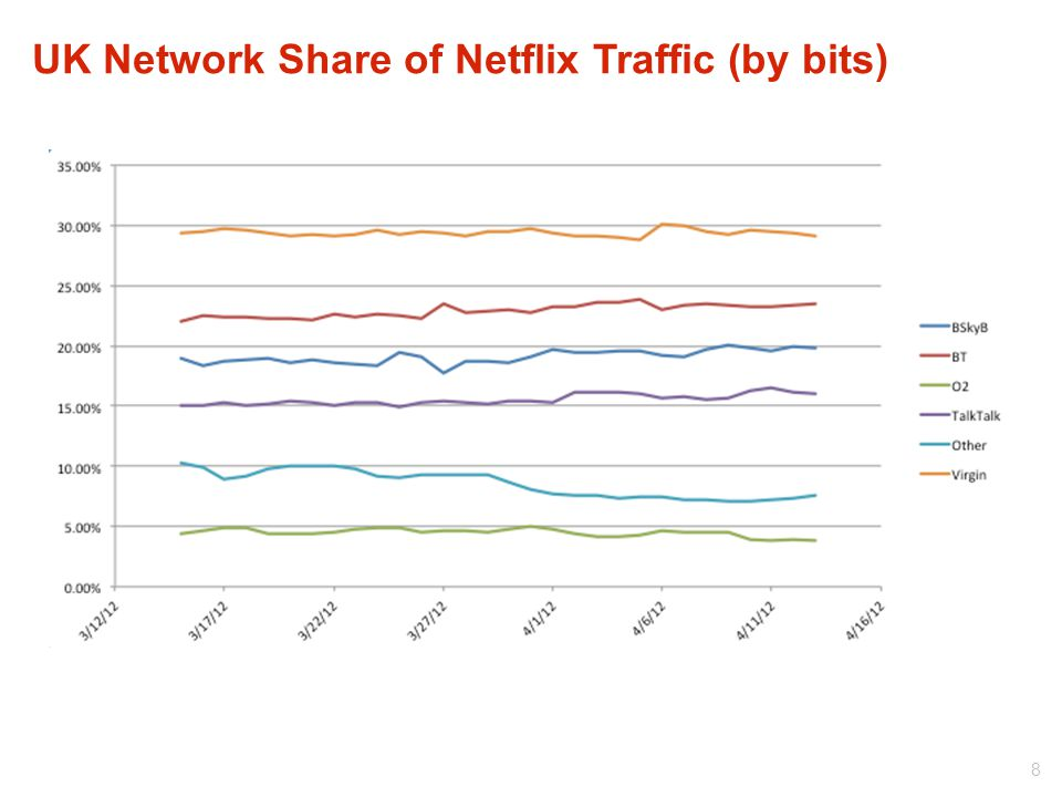UK Network Share of Netflix Traffic (by bits) 8