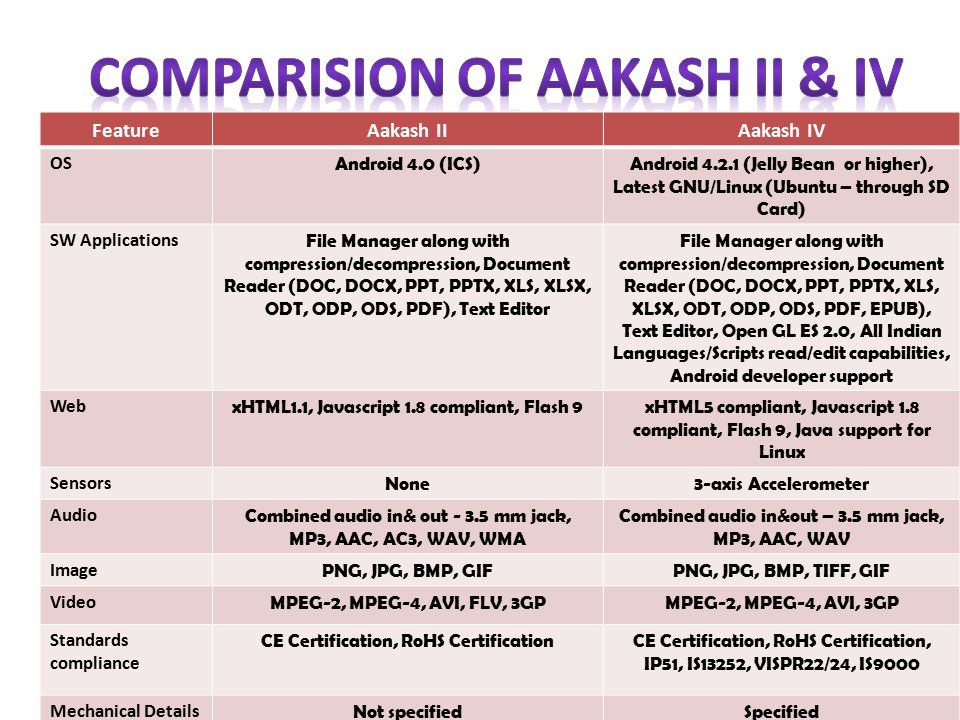 FeatureAakash IIAakash IV OS Android 4.0 (ICS)Android 4.2.1 (Jelly Bean or higher), Latest GNU/Linux (Ubuntu – through SD Card) SW Applications File Manager along with compression/decompression, Document Reader (DOC, DOCX, PPT, PPTX, XLS, XLSX, ODT, ODP, ODS, PDF), Text Editor File Manager along with compression/decompression, Document Reader (DOC, DOCX, PPT, PPTX, XLS, XLSX, ODT, ODP, ODS, PDF, EPUB), Text Editor, Open GL ES 2.0, All Indian Languages/Scripts read/edit capabilities, Android developer support Web xHTML1.1, Javascript 1.8 compliant, Flash 9xHTML5 compliant, Javascript 1.8 compliant, Flash 9, Java support for Linux Sensors None3-axis Accelerometer Audio Combined audio in& out - 3.5 mm jack, MP3, AAC, AC3, WAV, WMA Combined audio in&out – 3.5 mm jack, MP3, AAC, WAV Image PNG, JPG, BMP, GIFPNG, JPG, BMP, TIFF, GIF Video MPEG-2, MPEG-4, AVI, FLV, 3GPMPEG-2, MPEG-4, AVI, 3GP Standards compliance CE Certification, RoHS CertificationCE Certification, RoHS Certification, IP51, IS13252, VISPR22/24, IS9000 Mechanical Details Not specifiedSpecified