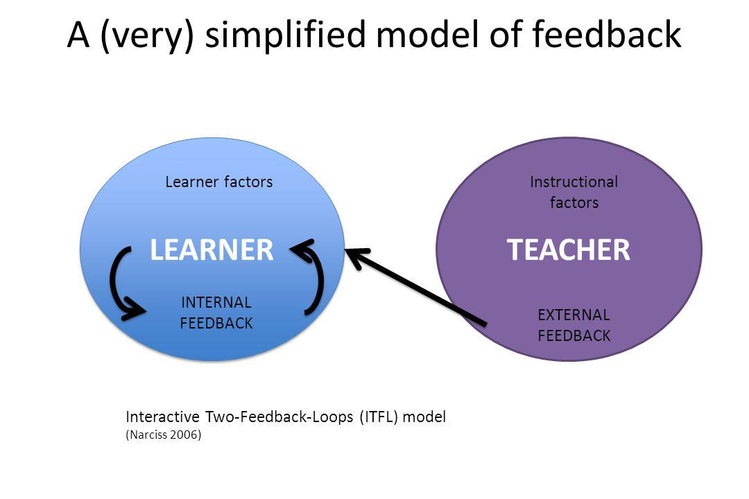 LEARNER TEACHER EXTERNAL FEEDBACK INTERNAL FEEDBACK A (very) simplified model of feedback Interactive Two-Feedback-Loops (ITFL) model (Narciss 2006) Instructional factors Learner factors