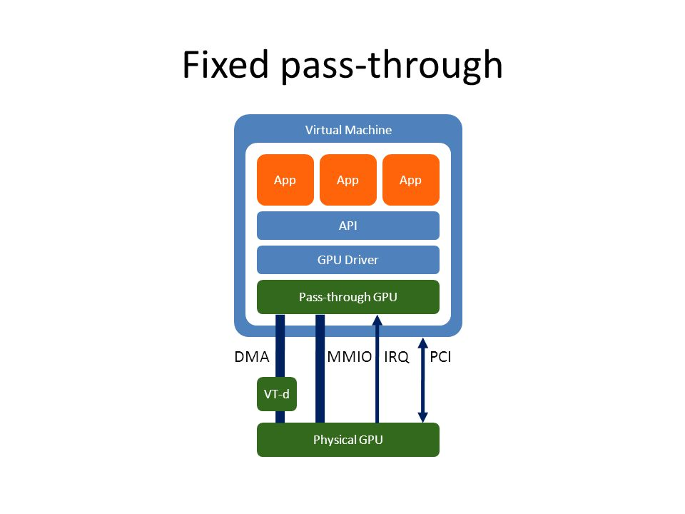 Virtual Machine Fixed pass-through OpenGL / Direct3D / Compute App GPU Driver App API Pass-through GPU Physical GPU PCIIRQMMIO VT-d DMA