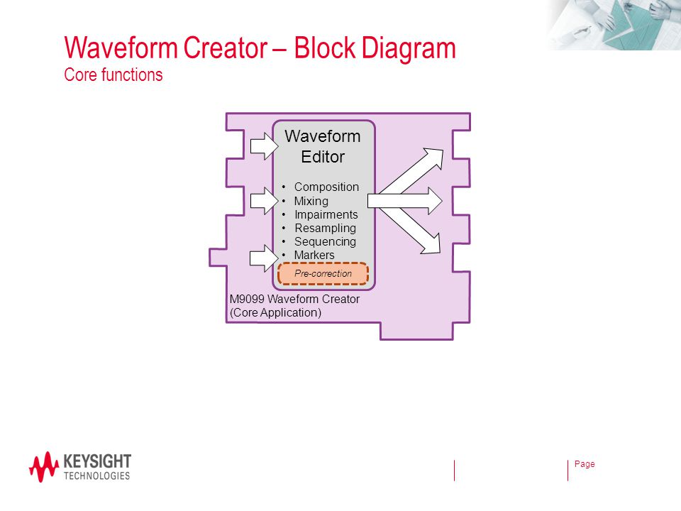 Page Waveform Creator – Block Diagram Core functions M9099 Waveform Creator (Core Application) Waveform Editor Composition Mixing Impairments Resampli