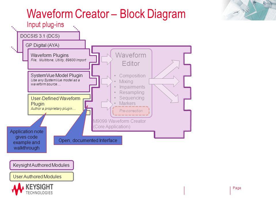 Page GP Digital (AYA) Waveform Creator – Block Diagram Input plug-ins M9099 Waveform Creator (Core Application) Waveform Plugins File, Multitone, Util