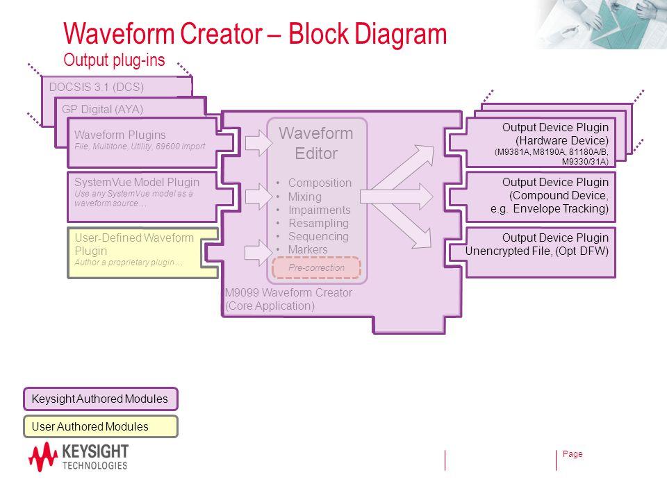 Page GP Digital (AYA) DOCSIS 3.1 (DCS) Waveform Creator – Block Diagram Output plug-ins M9099 Waveform Creator (Core Application) Waveform Plugins Fil