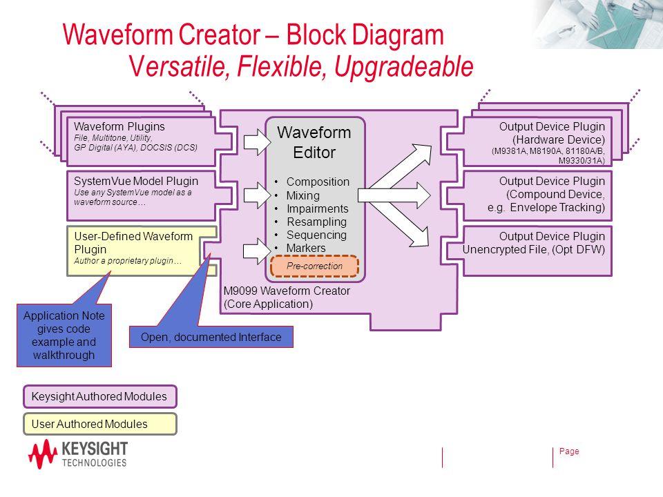 Page Waveform Creator – Block Diagram V ersatile, Flexible, Upgradeable M9099 Waveform Creator (Core Application) Waveform Plugins File, Multitone, Ut