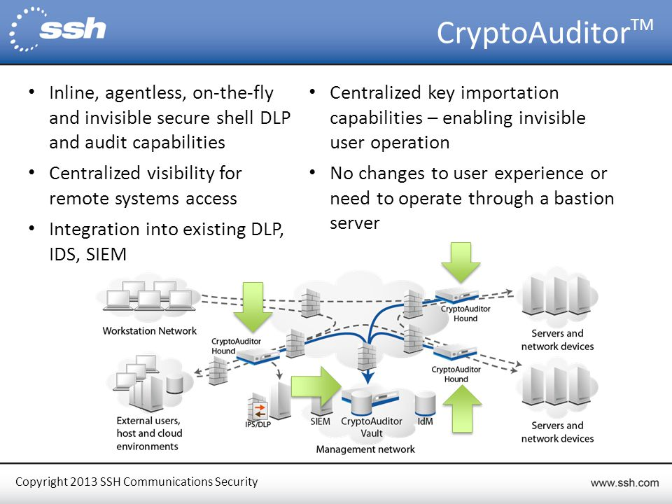 Copyright 2013 SSH Communications Security CryptoAuditor TM Inline, agentless, on-the-fly and invisible secure shell DLP and audit capabilities Centralized visibility for remote systems access Integration into existing DLP, IDS, SIEM Centralized key importation capabilities – enabling invisible user operation No changes to user experience or need to operate through a bastion server