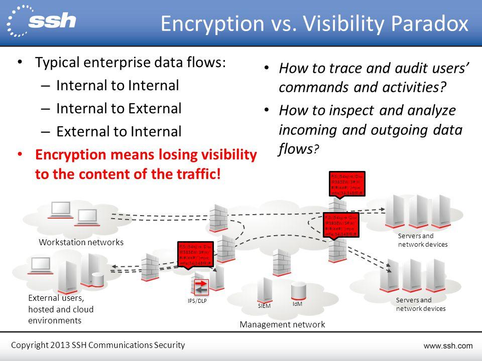 Copyright 2013 SSH Communications Security Encryption vs.
