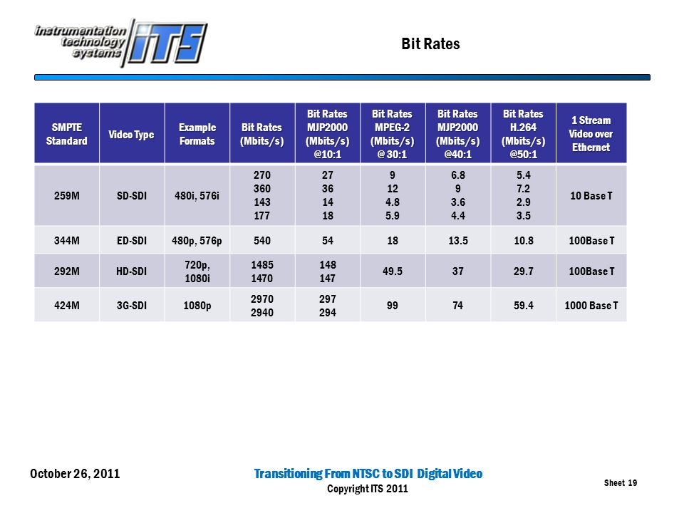 Transitioning From NTSC to SDI Digital Video Copyright ITS 2011 Sheet 19 Bit Rates October 26, 2011 SMPTEStandard Video Type Example Formats Bit Rates