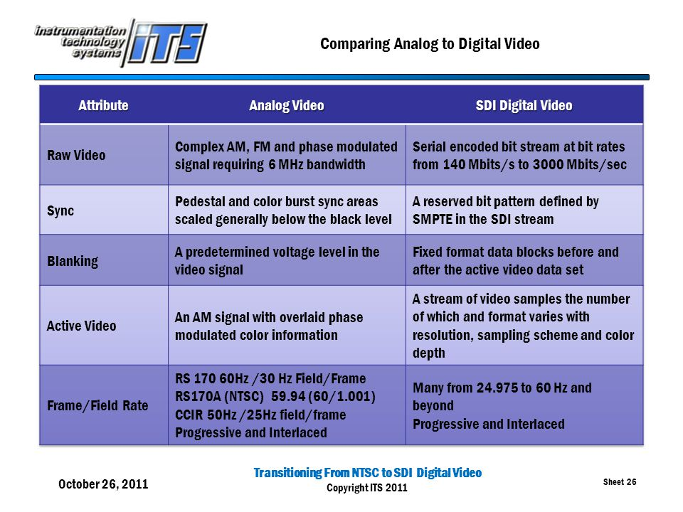 Transitioning From NTSC to SDI Digital Video Copyright ITS 2011 Sheet 26 Comparing Analog to Digital Video October 26, 2011 26