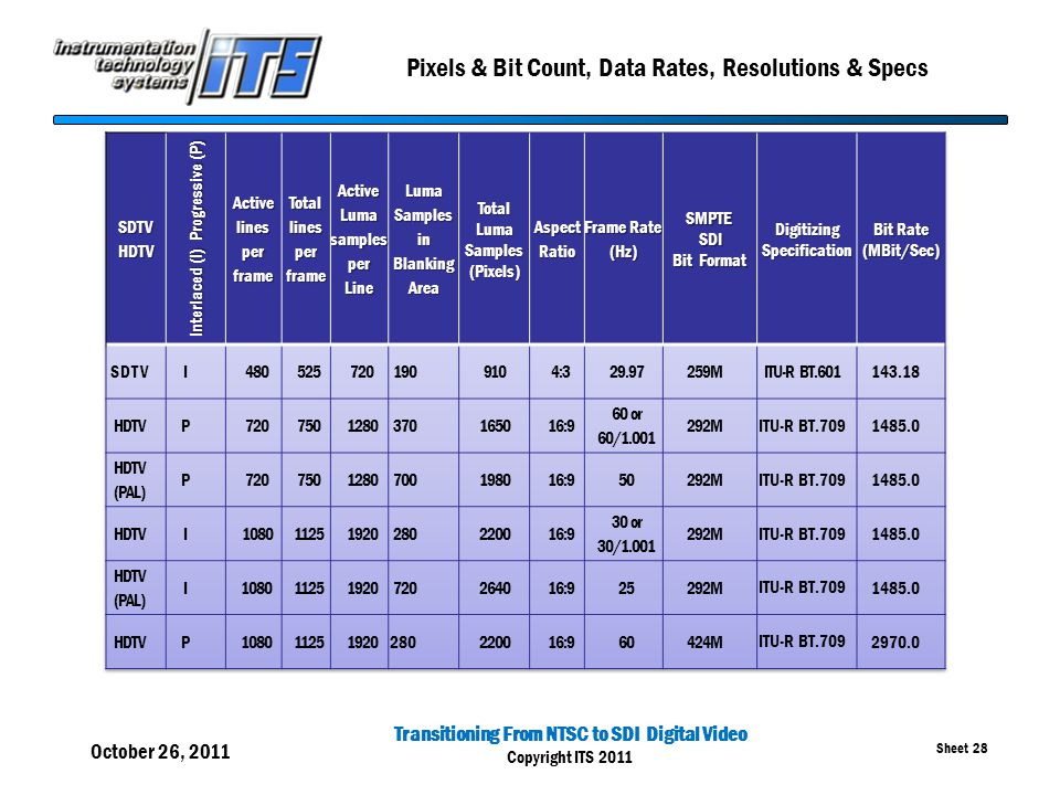 Transitioning From NTSC to SDI Digital Video Copyright ITS 2011 Sheet 28 Pixels & Bit Count, Data Rates, Resolutions & Specs October 26, 2011