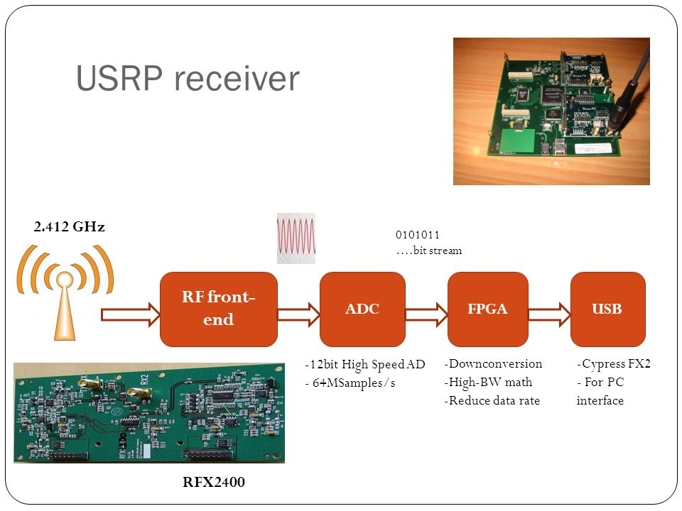 USRP receiver RF front- end ADCFPGAUSB 2.412 GHz 0101011 ….bit stream -Downconversion -High-BW math -Reduce data rate -Cypress FX2 - For PC interface