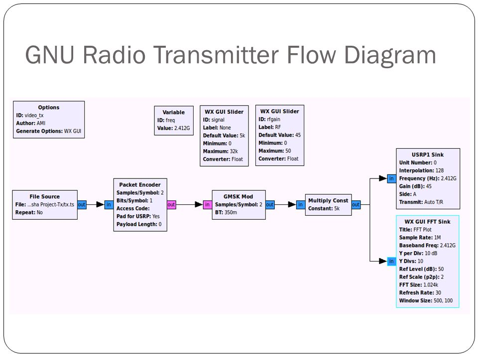 GNU Radio Transmitter Flow Diagram