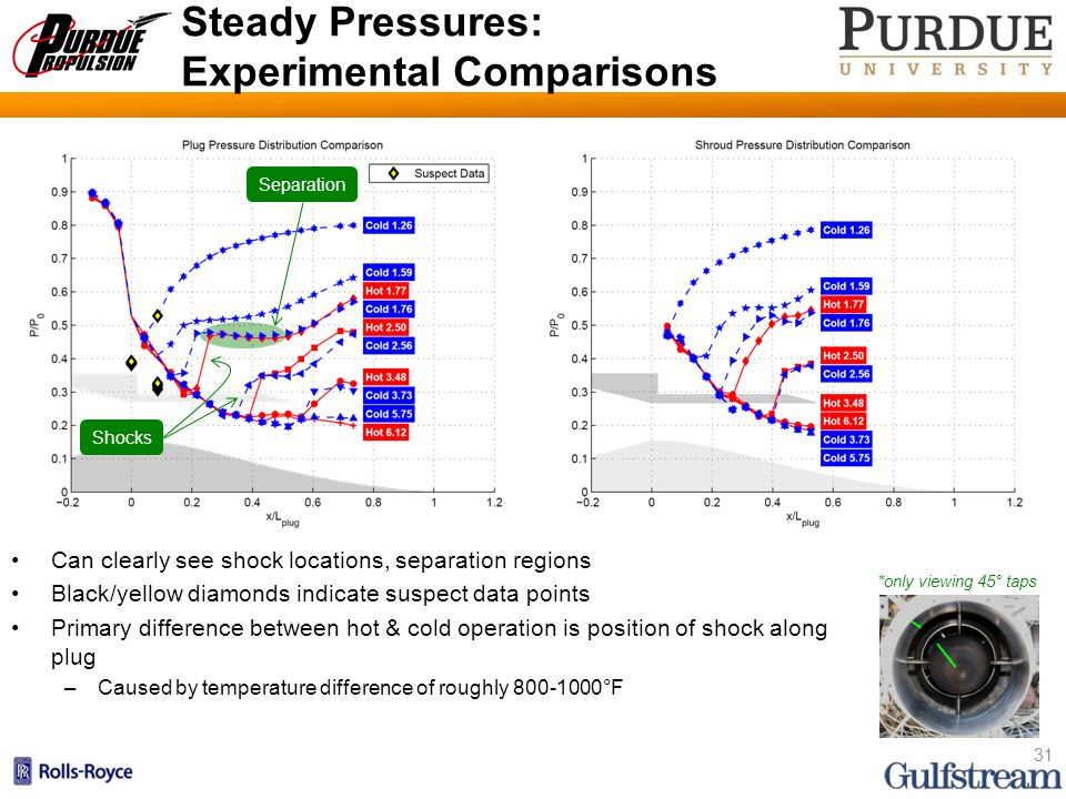 Steady Pressures: Experimental Comparisons Can clearly see shock locations, separation regions Black/yellow diamonds indicate suspect data points Primary difference between hot & cold operation is position of shock along plug –Caused by temperature difference of roughly 800-1000°F 31 *only viewing 45° taps Separation Shocks