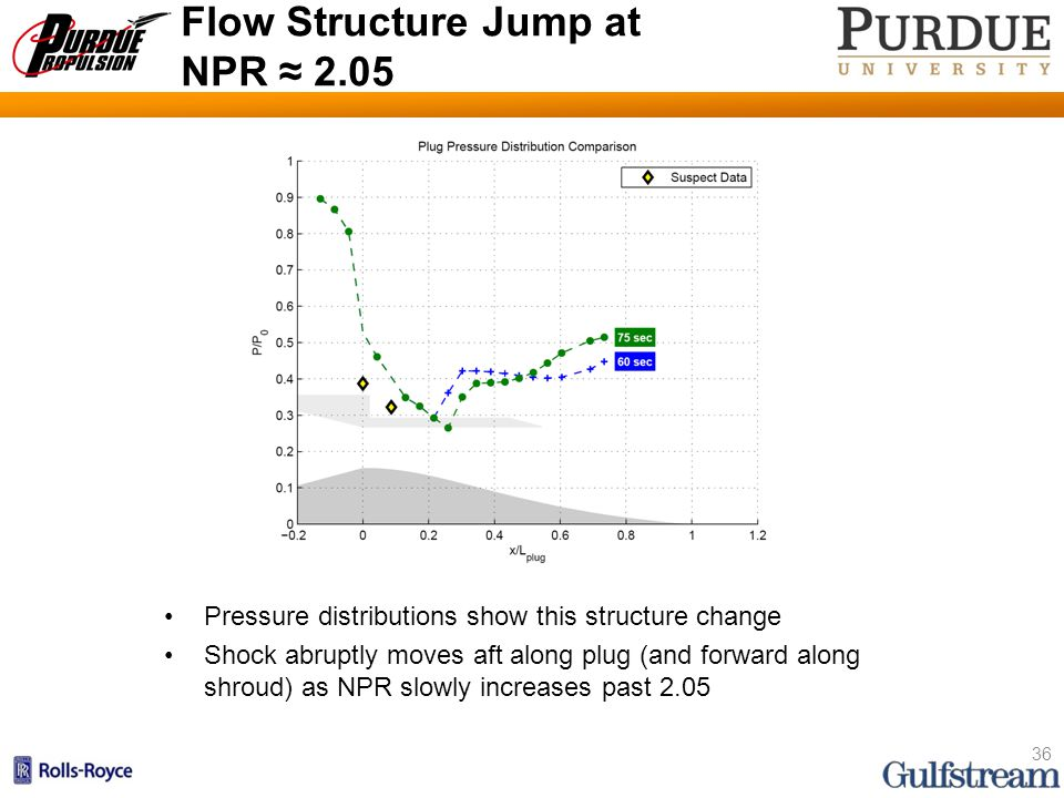 Flow Structure Jump at NPR ≈ 2.05 Pressure distributions show this structure change Shock abruptly moves aft along plug (and forward along shroud) as NPR slowly increases past 2.05 36 60 s 75 s Placement in time shown here