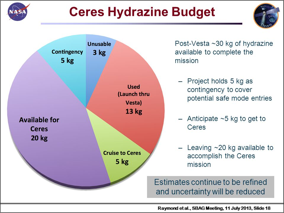 Raymond et al., SBAG Meeting, 11 July 2013, Slide 18 Raymond et al., SBAG Meeting, 11 July 2013, Slide 18 Ceres Hydrazine Budget Post-Vesta ~30 kg of hydrazine available to complete the mission –Project holds 5 kg as contingency to cover potential safe mode entries –Anticipate ~5 kg to get to Ceres –Leaving ~20 kg available to accomplish the Ceres mission Estimates continue to be refined and uncertainty will be reduced