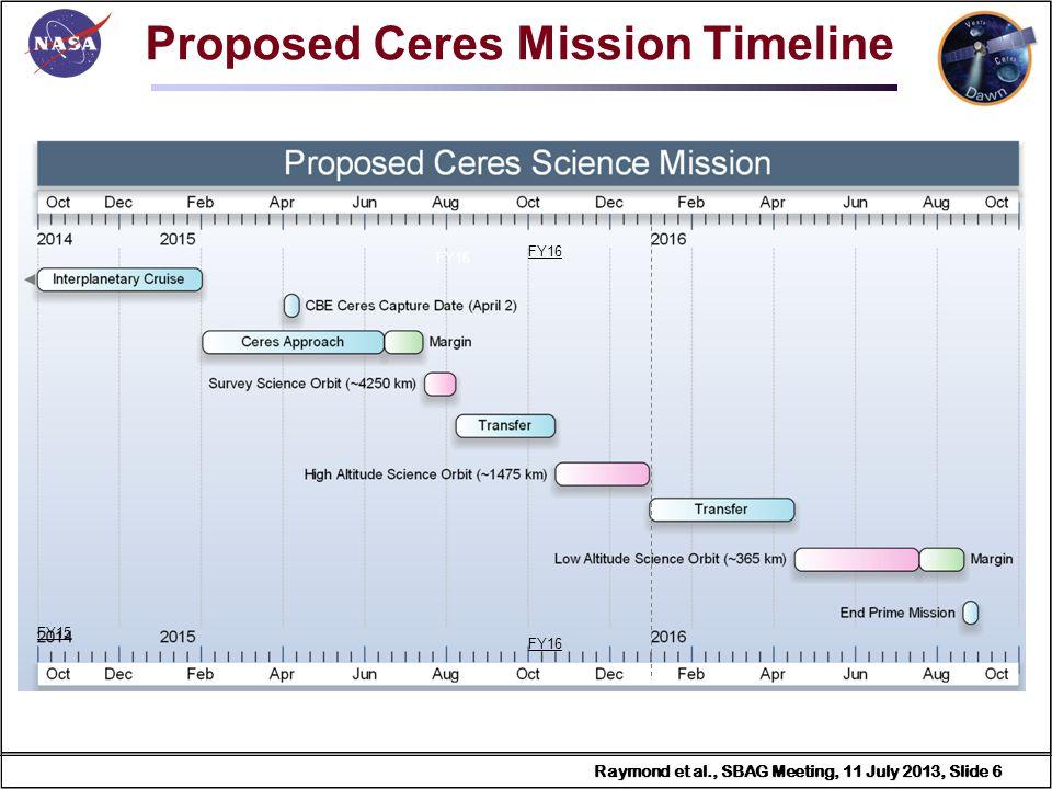 Raymond et al., SBAG Meeting, 11 July 2013, Slide 7 Raymond et al., SBAG Meeting, 11 July 2013, Slide 7 Ceres Lighting Conditions Lighting conditions will not drive the Ceres operations timeline as it did at Vesta RC3 SS Lat = -3.9 deg Survey SS Lat = -3.7 deg HAMO SS Lat = -3.2 deg LAMO SS Lat = -1.8 deg