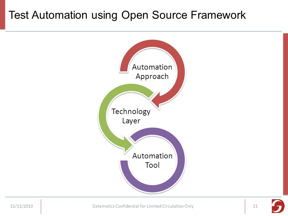 Test Automation using Open Source Framework Automation Approach Technology Layer Automation Tool 12/11/2010Datamatics Confidential for Limited Circulation Only11