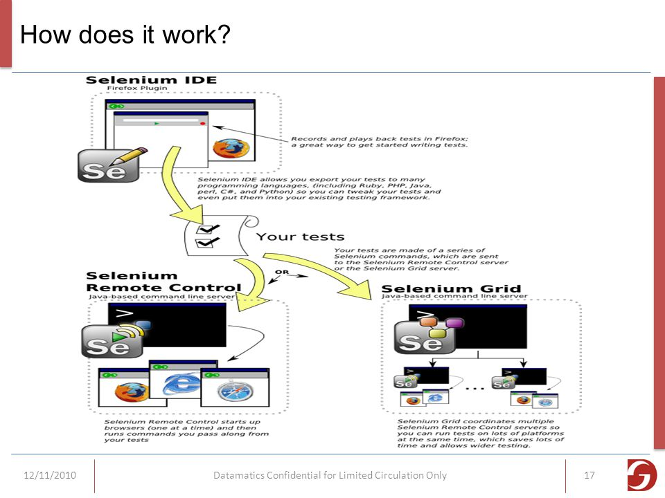 How does it work 12/11/2010Datamatics Confidential for Limited Circulation Only17