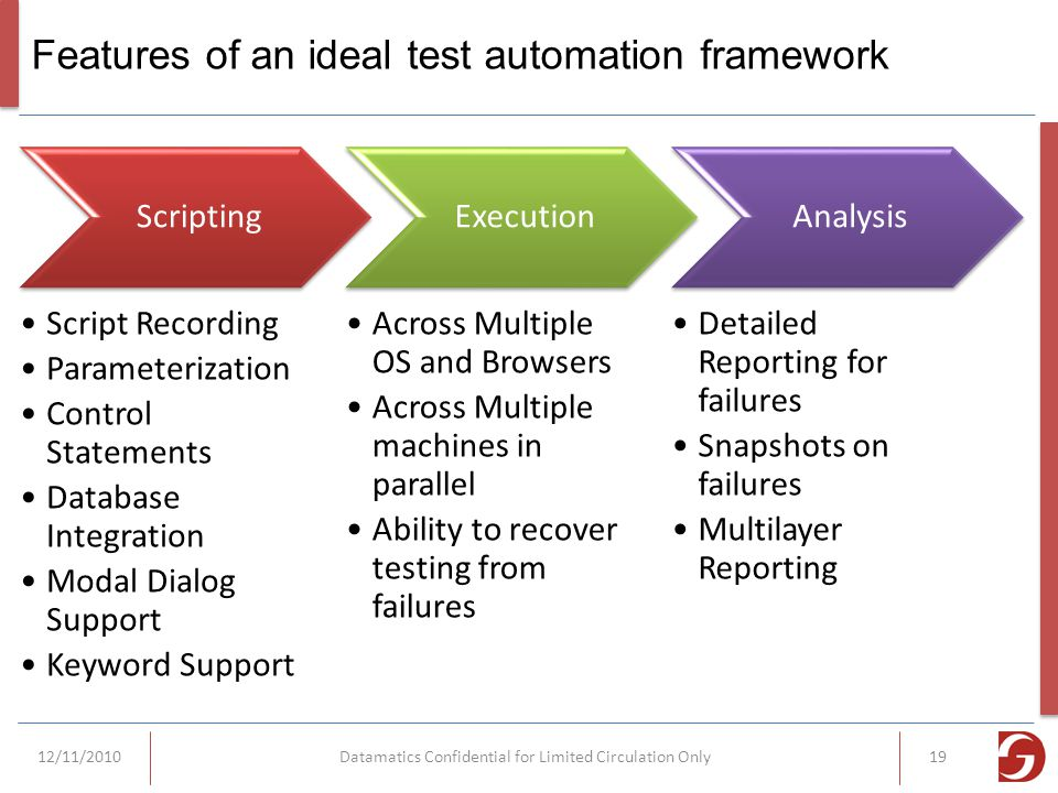 Features of an ideal test automation framework Scripting Script Recording Parameterization Control Statements Database Integration Modal Dialog Support Keyword Support Execution Across Multiple OS and Browsers Across Multiple machines in parallel Ability to recover testing from failures Analysis Detailed Reporting for failures Snapshots on failures Multilayer Reporting 12/11/2010Datamatics Confidential for Limited Circulation Only19