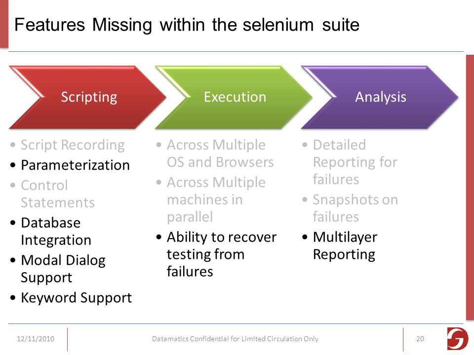 Features Missing within the selenium suite Scripting Script Recording Parameterization Control Statements Database Integration Modal Dialog Support Keyword Support Execution Across Multiple OS and Browsers Across Multiple machines in parallel Ability to recover testing from failures Analysis Detailed Reporting for failures Snapshots on failures Multilayer Reporting 12/11/2010Datamatics Confidential for Limited Circulation Only20
