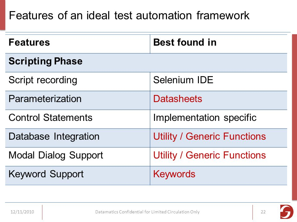 Features of an ideal test automation framework FeaturesBest found in Scripting Phase Script recordingSelenium IDE ParameterizationDatasheets Control StatementsImplementation specific Database IntegrationUtility / Generic Functions Modal Dialog SupportUtility / Generic Functions Keyword SupportKeywords 12/11/2010Datamatics Confidential for Limited Circulation Only22