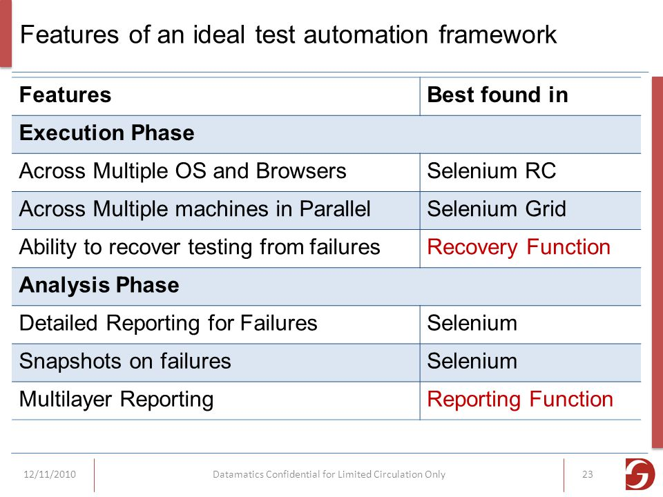 Features of an ideal test automation framework FeaturesBest found in Execution Phase Across Multiple OS and BrowsersSelenium RC Across Multiple machines in ParallelSelenium Grid Ability to recover testing from failuresRecovery Function Analysis Phase Detailed Reporting for FailuresSelenium Snapshots on failuresSelenium Multilayer ReportingReporting Function 12/11/2010Datamatics Confidential for Limited Circulation Only23