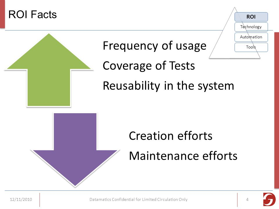 ROI Facts Frequency of usage Coverage of Tests Reusability in the system Creation efforts Maintenance efforts ROI TechnologyAutomationTools 12/11/2010Datamatics Confidential for Limited Circulation Only4
