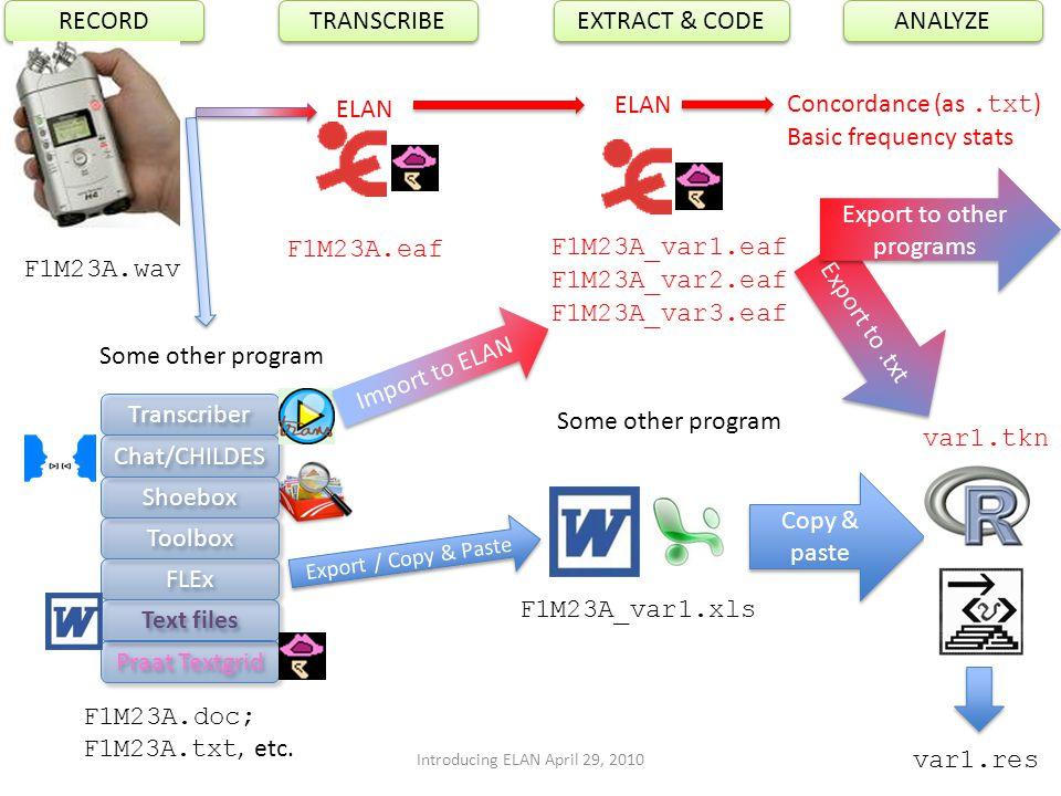 3 Copy & paste var1.tkn var1.res Praat Textgrid Transcriber Chat/CHILDES Shoebox Toolbox FLEx Text files F1M23A.doc; F1M23A.txt, etc. Some other progr