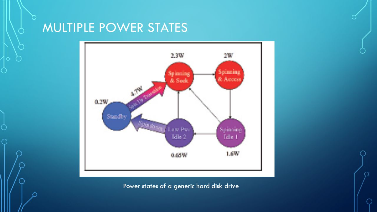 MULTIPLE POWER STATES Power states of a generic hard disk drive