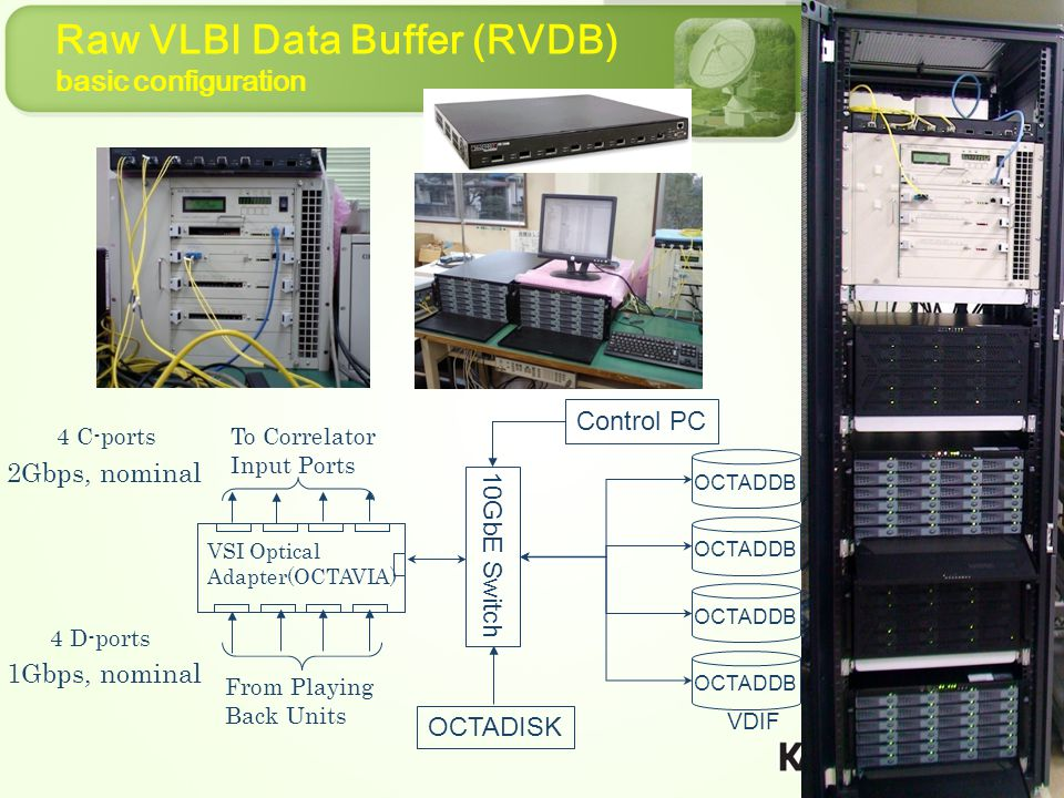 Raw VLBI Data Buffer (RVDB) basic configuration VSI Optical Adapter(OCTAVIA) From Playing Back Units 1Gbps, nominal 10GbE Switch 2Gbps, nominal OCTADDB 4 D-ports 4 C-ports To Correlator Input Ports OCTADISK Control PC VDIF