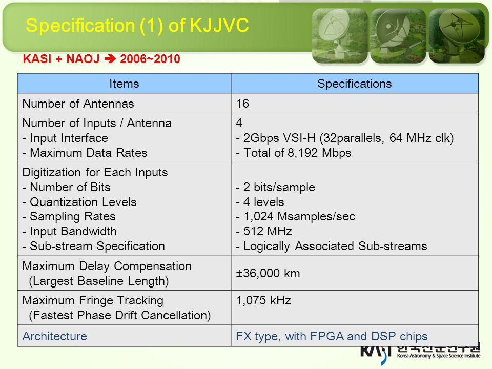 Correlation(backlog) Status Exp.ObjectCorrelationStatus R11027B KVN+VERA Evaluation for KJCC FinishedIn Analyzing K12098C KVN 4channel simultaneous obs FinishedIn Analyzing R11025A KVN+VERA 22GHz FinishedIn Analyzing R11026A KVN+VERA 43GHz FinishedIn Analyzing R12280A KVN+VERA 43GHz survey FinishedIn Analyzing R11088B R11089B R11090B R11091B R11093B R11095B KVN+VERA SgrA* campaign FinishedIn Analyzing R11094A, B 22/43 GHz KVN+VERAFinishedIn Analyzing R13082B R13083B R13084B R13085B R13086B R13102A KVN+VERA SgrA* campaign In progress for correlation Undergoing correlation From 2013, Daejeon correlator is normally operating for C5 mode(16MHz -16channel)