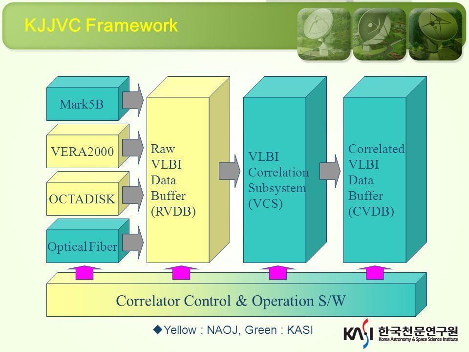 Change Tape to Disc @ KJCC/VERA (Planned) 1Gbps 80 min.
