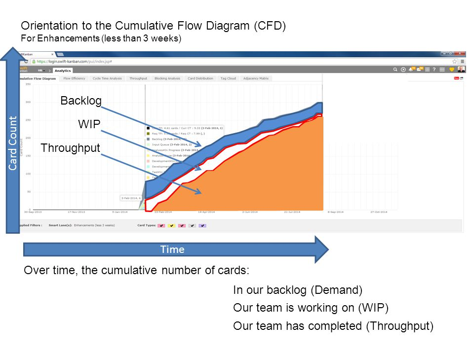 Orientation to the Cumulative Flow Diagram (CFD) For Enhancements (less than 3 weeks) Over time, the cumulative number of cards: Time Card Count Backlog WIP Throughput In our backlog (Demand) Our team is working on (WIP) Our team has completed (Throughput)