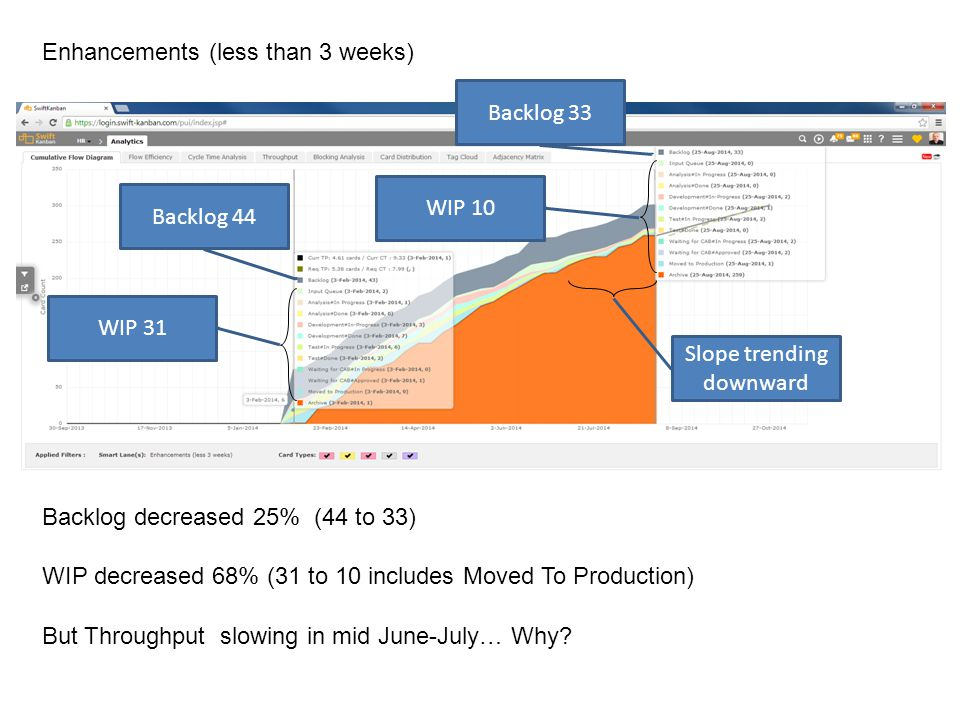 Enhancements (less than 3 weeks) Backlog 44 Backlog 33 Backlog decreased 25% (44 to 33) WIP decreased 68% (31 to 10 includes Moved To Production) But Throughput slowing in mid June-July… Why.