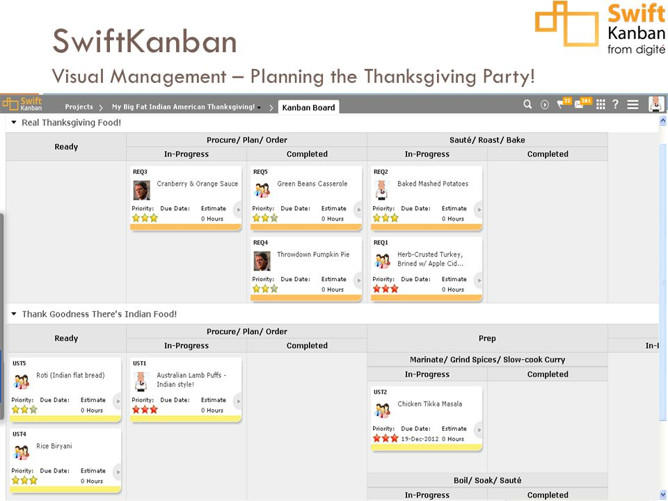 SwiftKanban Visual Management – Planning the Thanksgiving Party!