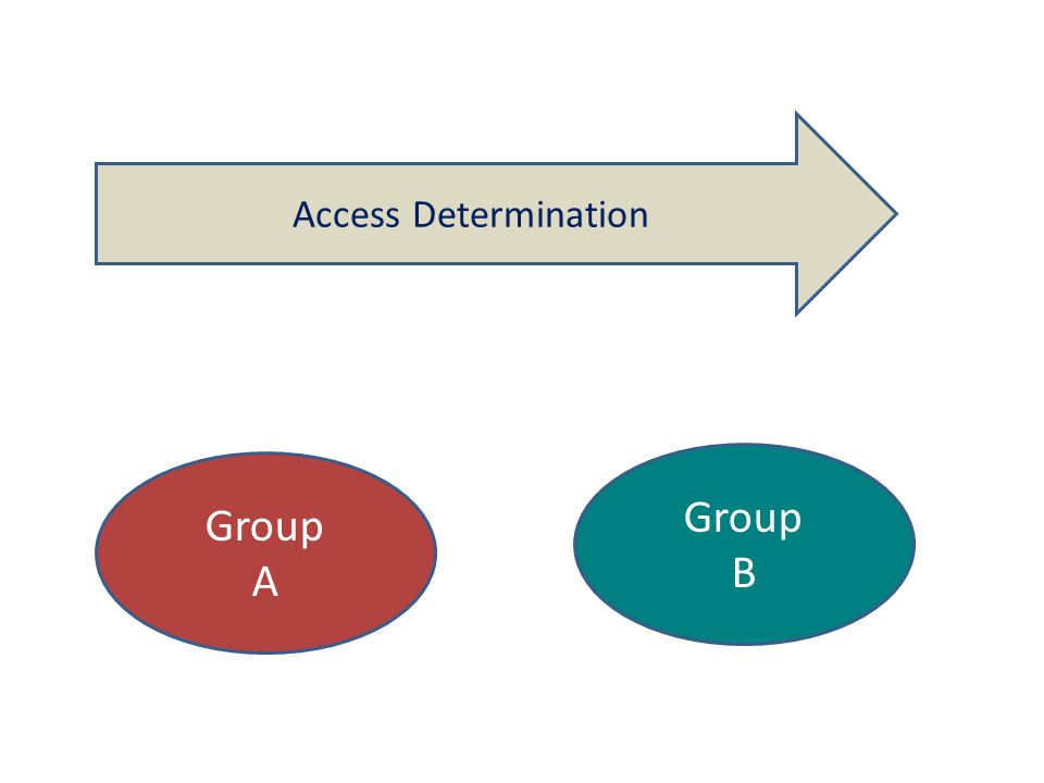 Access Determination Group A Group B