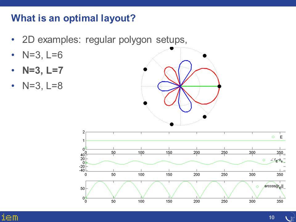 10 What is an optimal layout? 2D examples: regular polygon setups, N=3, L=6 N=3, L=7 N=3, L=8
