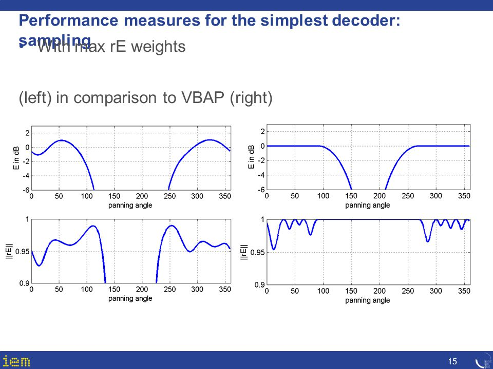 Performance measures for the simplest decoder: sampling 15 With max rE weights (left) in comparison to VBAP (right)