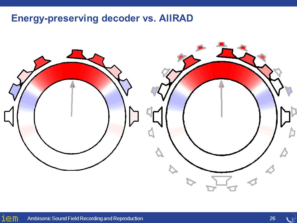 Energy-preserving decoder vs. AllRAD Ambisonic Sound Field Recording and Reproduction26