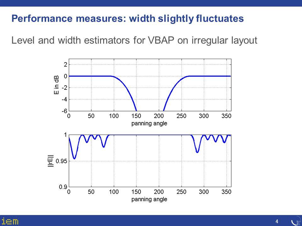 Performance measures: width slightly fluctuates 4 Level and width estimators for VBAP on irregular layout