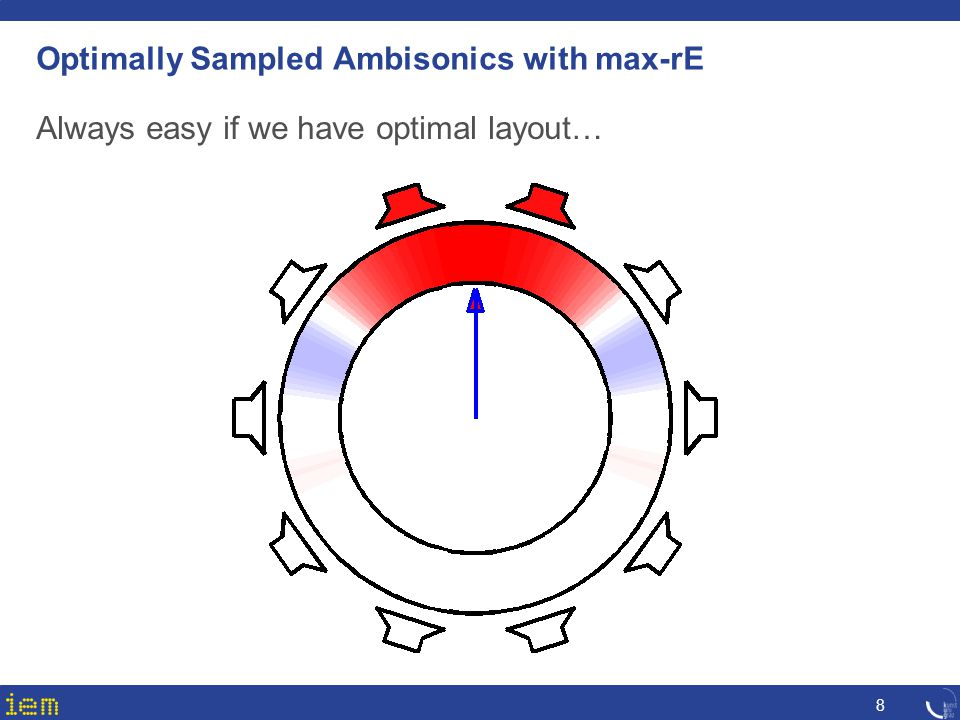 Optimally Sampled Ambisonics with max-rE Always easy if we have optimal layout… 8