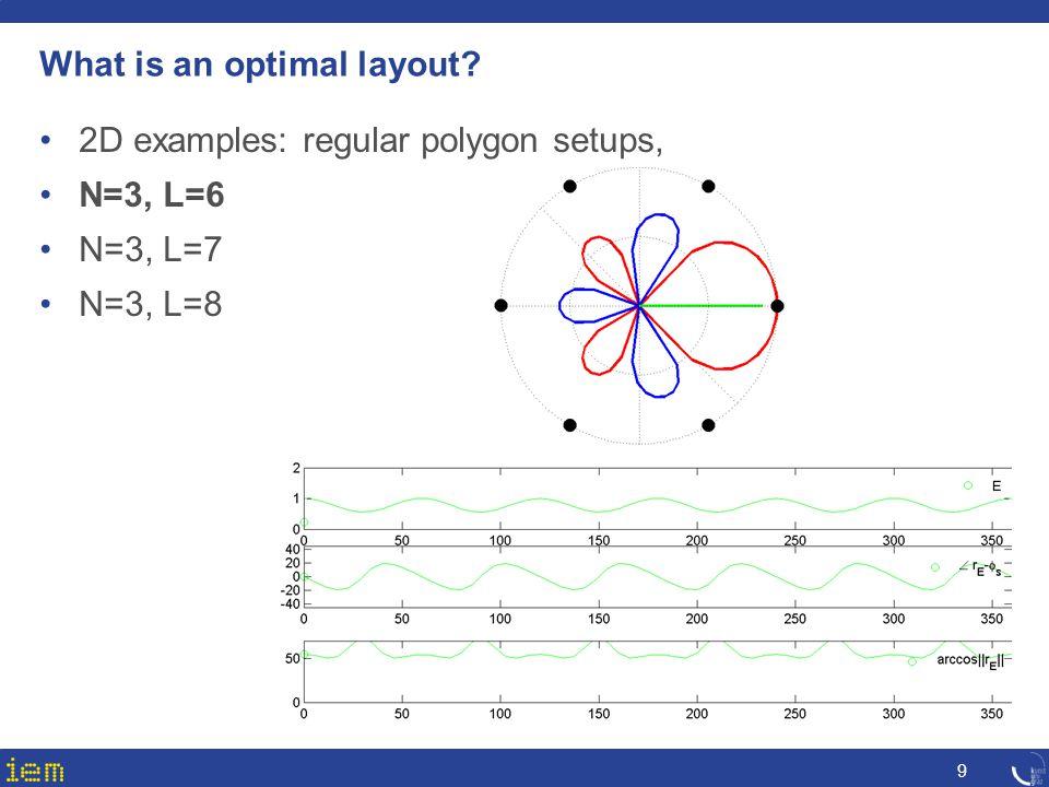 9 What is an optimal layout? 2D examples: regular polygon setups, N=3, L=6 N=3, L=7 N=3, L=8