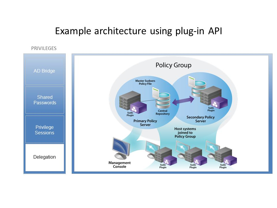 PRIVILEGES Privilege Sessions Shared Passwords Delegation AD Bridge Example architecture using plug-in API