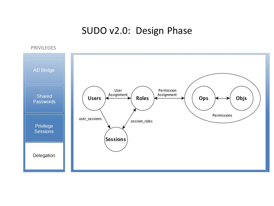 PRIVILEGES Privilege Sessions Shared Passwords Delegation AD Bridge SUDO v2.0: Design Phase