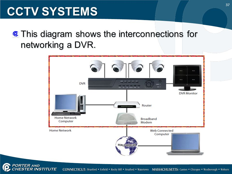 37 CCTV SYSTEMS This diagram shows the interconnections for networking a DVR.