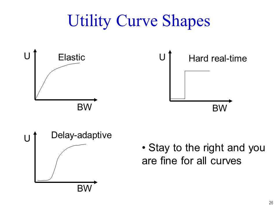 26 Utility Curve Shapes Stay to the right and you are fine for all curves BW U Elastic BW U Hard real-time BW U Delay-adaptive