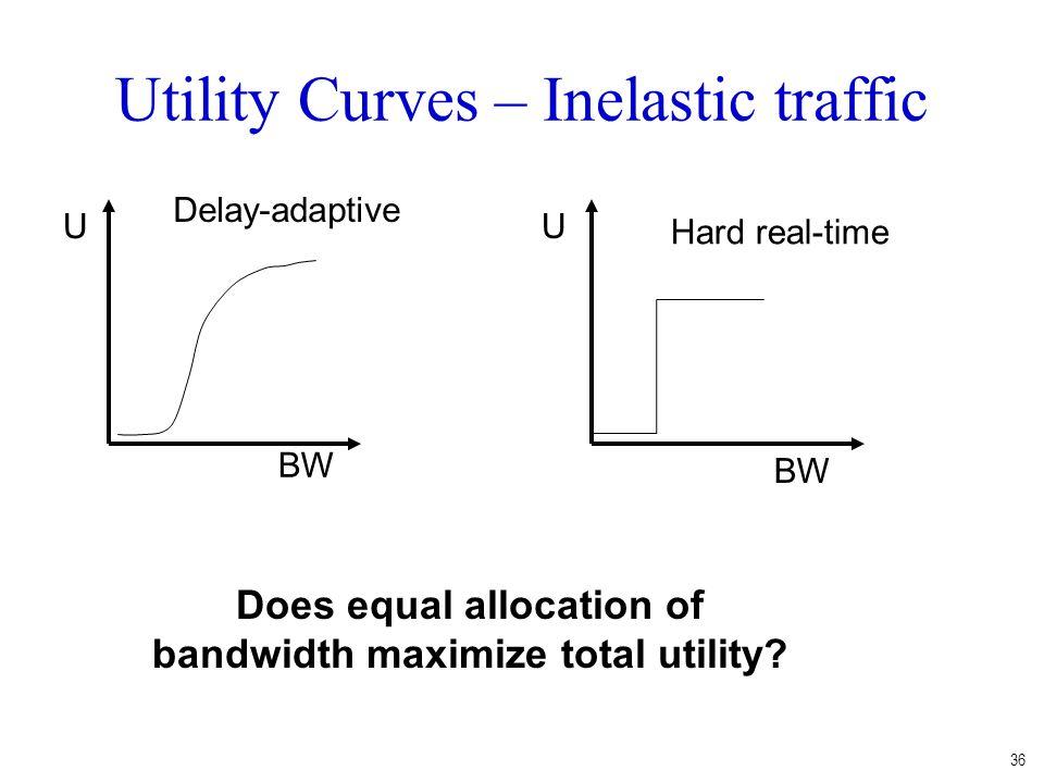 36 Utility Curves – Inelastic traffic BW U Hard real-time BW U Delay-adaptive Does equal allocation of bandwidth maximize total utility?
